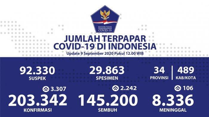 Kasus Corona di Indonesia Bertambah 3.307 Kasus Baru, Berikut Daftar Persebaran di 34 Provinsi