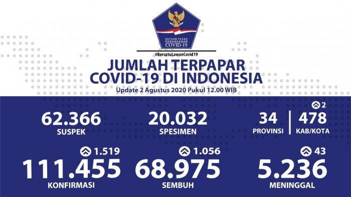 Sebaran Virus Corona Indonesia Minggu (2/8/2020): Kasus Baru Terbanyak di DKI, Disusul Jatim & Sumut
